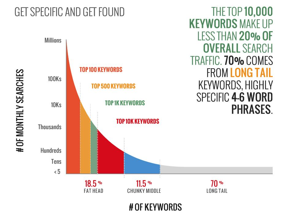 how long tail keyword works
